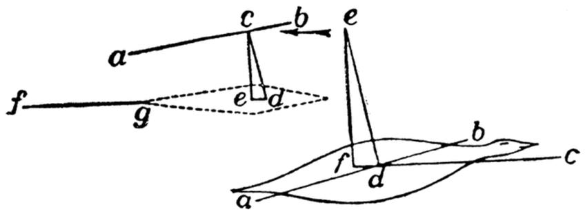 Схема аэроплана: ab — несущая